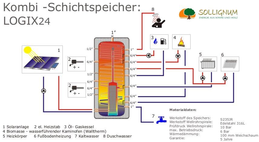 Das Wallnöfer Solarsystem « Sollignum